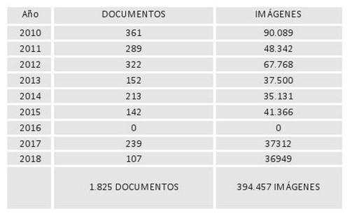 DOCUMENTOS E IMÁGENES DIGITALIZADAS